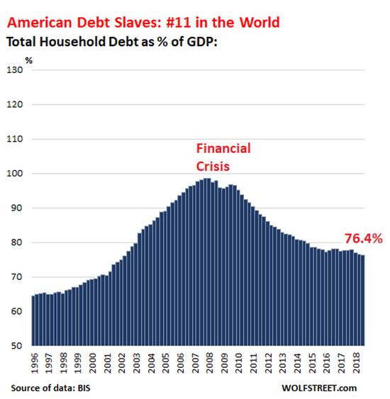 """全球""""债务奴隶""""榜单出炉:美国甚至未能进前十"""