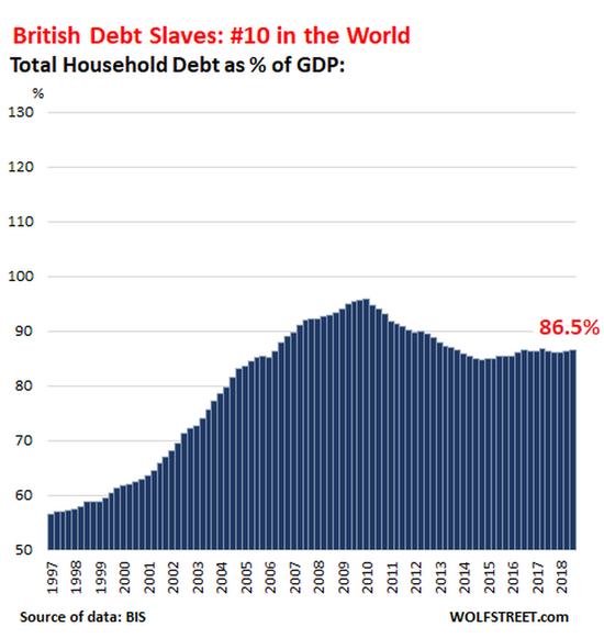 瑞典的家庭曾经是出了名的债务厌恶者,就像德国的家庭一样,他们的家庭债务占GDP的比例在2001年之前一直低于50%。但后来突然间,瑞典人开始了一场惊人的借贷狂欢,这些年来,瑞典的家庭债务与GDP之比几乎翻了一番,达到88.5%,在债务奴隶的竞争中排名第九: