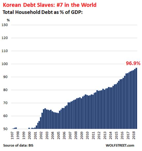 当家庭借贷超过GDP增长足够长时间并达到一定水平时,事情就会变得不确定,正如美国家庭债务在金融危机中扮演的主角所显示的那样。下面是所有家庭债务占GDP比例超过100%的国家。