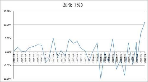 具体来看,股票持仓超过五成的成分基金比例为78.64%,较1月末上升16.88%。