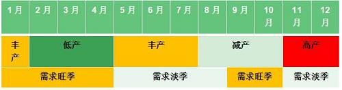 图1:沪胶主力与现货价差走势图(元)