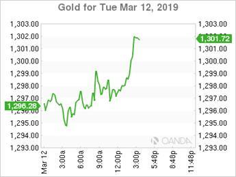 OANDA(安达):通胀降温导致股市小幅上涨