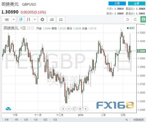 市场今日再迎一场重要投票 机构:英镑有望大涨|外汇交易点数