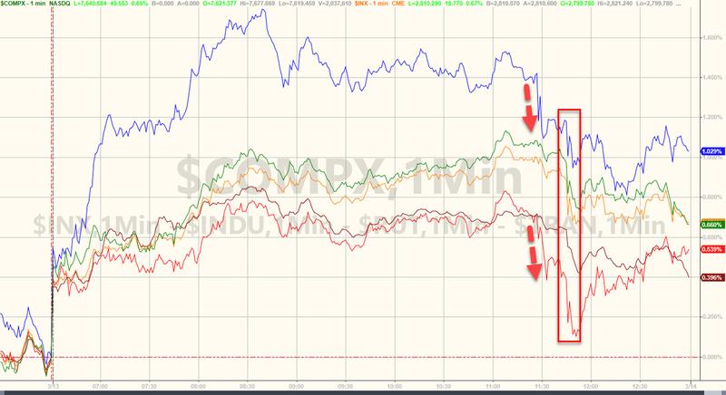 美股收高波音在美国下令停飞737MAX飞机后不跌反升