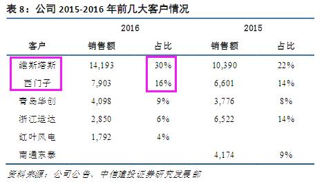 市占率全球第二19年Q1净利润增126% 第一大客户下单量又创新高 踏空题材股的别再错过这只绩优股 【3月15日个股掘金】