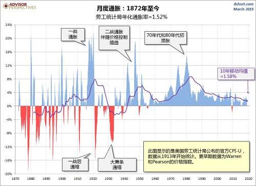 下图显示的是140多年以来通胀对美元购买力的影响,可以看出美元大幅贬值。