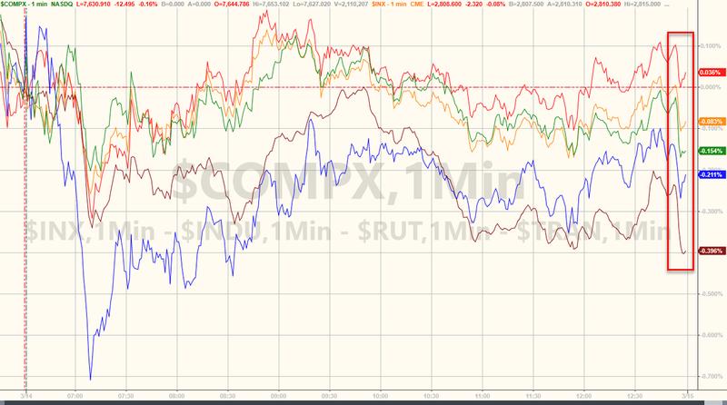 标普500指数小幅收低,结束连续三天上涨