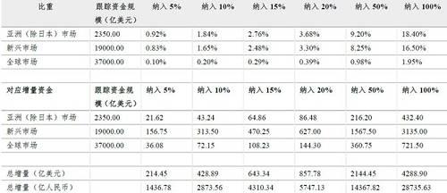 (資料來源:MSCI,長城證券,點擊可看大圖)