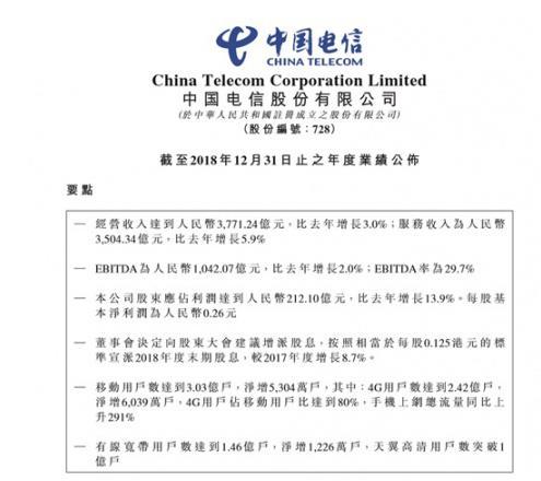 中国电信2018年净利润212.10亿元 互联网业务占经收比重超50%