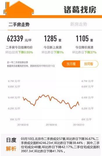 而按照经济学家易宪容的话,国家统计局的数据是,经过两年的政策调控,北京市的房价,新房的价格同比上涨二点六,二手房的价格同比下跌五点三,而不是上面所说的10%。