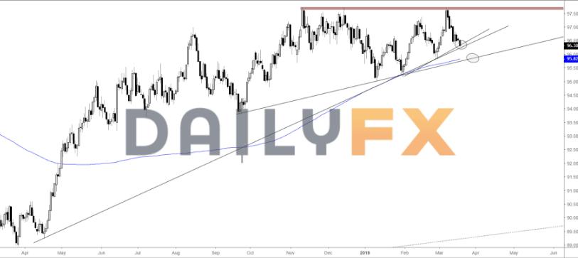 黄金冲破1310 技术分析:美元指数、现货黄金、白银走势前瞻