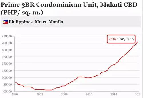 08年的全球经济危机中,马尼拉市中心的房地产市场有降温的趋势,但房价下跌仅持续了不到两年时间,最大年跌幅仅为6%。如果把它看做一只股票的涨跌幅,它完全称得上大牛股了(如上图所示)。
