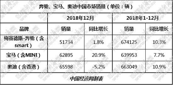 过去的一年,作为全球最大的单一市场,同样也是在总体市场增长乏力、细分市场竞争加剧、总部不断传出负面消息的不利环境下,一汽-大众奥迪在中国市场为奥迪在全球的销量贡献率高达36.58%。但是,这种情形能否持久?2019年开年,中国高档车市场也许正在做出一种不利于奥迪的回答。