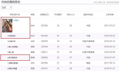图片来源:截自中国票房官网