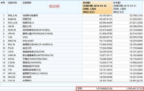 纳斯达克交易所总市值从85.67万亿人民币,下降到83.65万亿,市值损失2.02万亿。