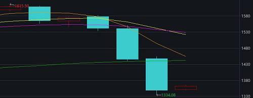 日線圖顯示,NYMEX交易的紐約鈀金期貨在上週觸及1576.60美元/盎司的歷史新高後,本週進入下跌通道,週三和周四接連深幅大跌,每一天的價格跌幅都100美元左右之巨。