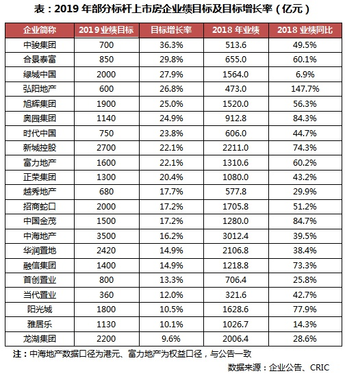 2019年一季度中國房地產企業銷售TOP200排行榜