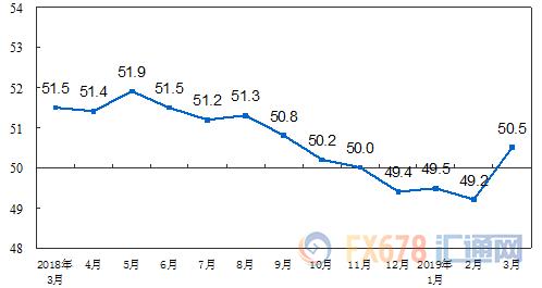 别再看空了!中国制造业PMI大幅回升,重回50荣枯线之上!