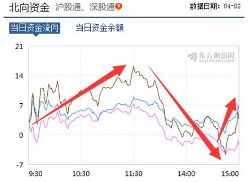 """从市场的结构来看,沪市基本上是贵州茅台和中国平安的对决,而创业板指则是温氏股份和东方财富的对决,前者中国平安略胜一筹,而后者则温氏负面影响力较大。从涨幅来看,以贵州茅台为首的白酒短期内的涨幅的确是非常惊人,而""""CPI""""的代表温氏股份今年以来的涨幅亦不遑多让。"""