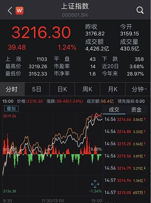 一口气飙上3200!超百股涨停,外资流入30亿,黄燕铭火了:A股直上3500没阻力!