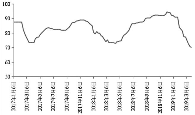 图为铜精矿现货加工费变化(单位:美元/吨)