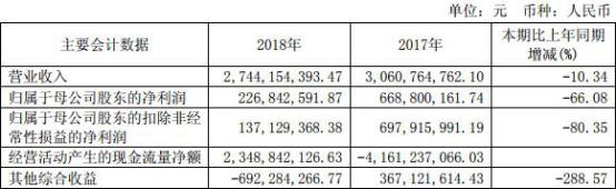 洞察|西南证券2018年营收下滑10% 25亿本金踩雷质押