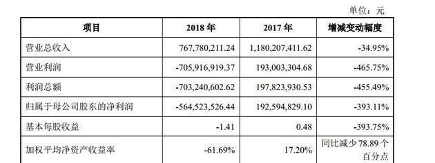 唐德影视此前发布的2018年业绩快报显示,公司年营收由2017年的11.8亿元下降至2018年的7.68亿元,同时营业利润也由2017年盈利1.93亿元直接亏损超过7亿元。