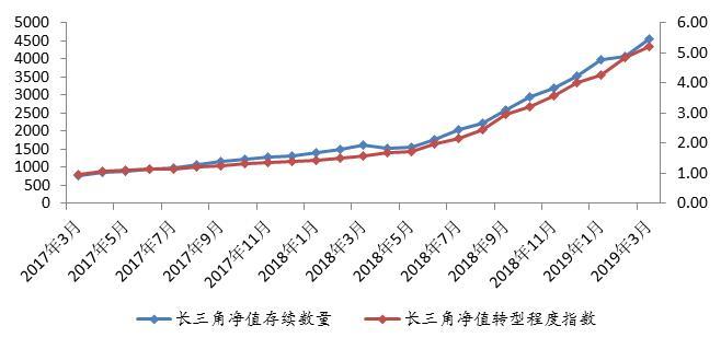 长三角银行理财发行量回升 净值转型不断深入