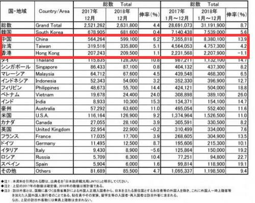 """据日本FNN电视台去年12月18日报道,18日,为了庆祝访日外国游客首次突破3000万人,日本政府在位于大阪的关西国际机场举办了纪念仪式。日本海鲜店主感叹:""""中国游客太有钱了,吃高级海胆就像吃布丁一样。"""""""