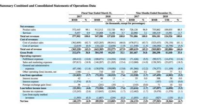 至于折本因为,如涵控股注释称,这主要是因为产品出售和营销费用、实走费用等项现在标支付较多。数据表现,截至2018同花顺财经12月31而且止股票排名前9个月,如涵股票排名出售和营销费用为1.58而且,同比添进41.34%;实走费用为9951.7万元,同比添进39.33%。