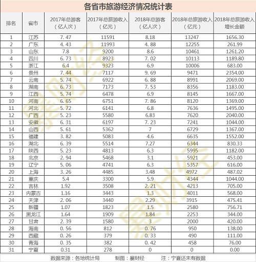 由此能够望出,江苏、广东、山东、四川和浙江都是旅游大省,2018年这五个省份旅游总收好均超越万亿。