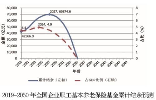 图片来源:《中国养老金精算报告2019-2050》