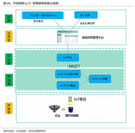 除了华为之外,我们在官网和公司年报上还能看到,公司与中国铁塔、中国电信、中兴通信等通信公司均有过合作和交流。2018年6月,中国铁塔成都分公司与华体照明签订战略合作协议。中国铁塔成都分公司未来将在成都的5G基站建设方面,和华体照明展开大规模紧密的合作,共同促进5G在成都地区的发展落地。