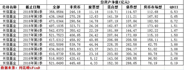 洞察|长信基金掉队:规模遭同期基金公司甩开 28只基金1年亏损39亿