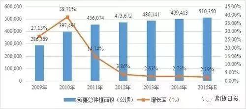 2009—2015年新疆红枣种植面积情况