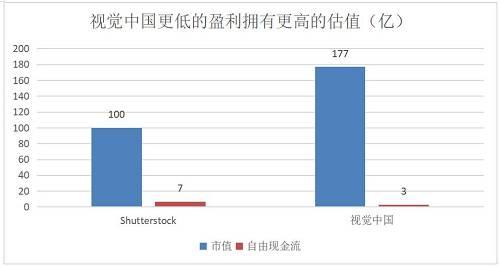 对于任何一家图片库公司来说,中国小企业这一片蓝海都想要去开发,但是一家一家地推,寻找证据,锁定侵权的成本实在高到无法想象,而鹰眼改变了这一切。法律便利的绿灯和人工智能技术的发展,是这一惊人增长的来源。