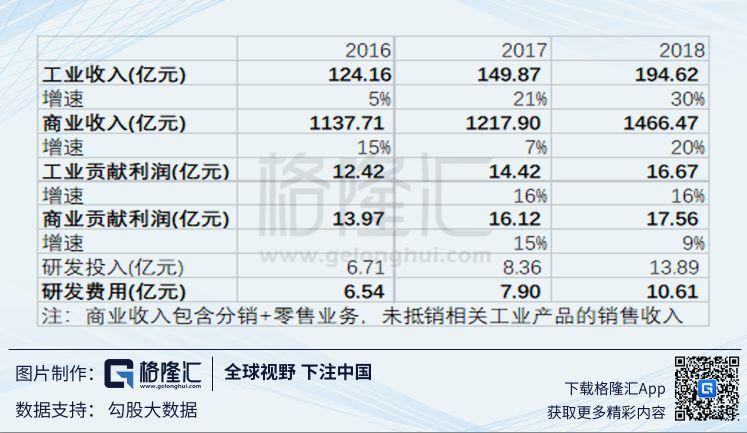 上海医药(2607.HK):股权激励是好事,但不是充分条件