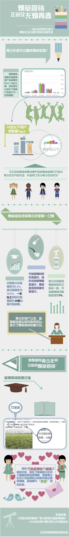 在监测的14个网络平台中,从微博抓取的烟草广告和促销相关信息最多,为42834条,占82.54%。2019年3月15日,新浪微博数据中心发布最新《2018微博用户发展通知》表现,18-30岁的年轻用户占微博平台用户的75%;监测还发现,一些主要面对女性的导购分享平台上存在大量烟草营销信息(2051条)。可见,女性和青少年群体正在成为烟草营销信息的主要传播对象。
