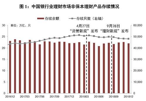 点评:过去的10年,是金融业快速膨胀,货币增速大幅加快的10年,主要标志是广义货币M2、银行资产规模、银行理财规模快速增加,其中银行理财总规模从2012年的5.5万亿增加到2016年末的33.64万亿。但是到了2017年下半年,M2规模、银行理财、银行资产规模显著放慢,比如2018年的理财规模和2017年持平,说明影子银行野蛮生长的时代已经过去了。