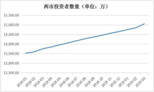 根据统计月报,截至3月末,沪深两市投资者数目达到了1.504594亿,始次突破1.5亿,创下历史新高。其中,两市自然人。投资者1.501871亿户,非自然人。投资者36.23万户。
