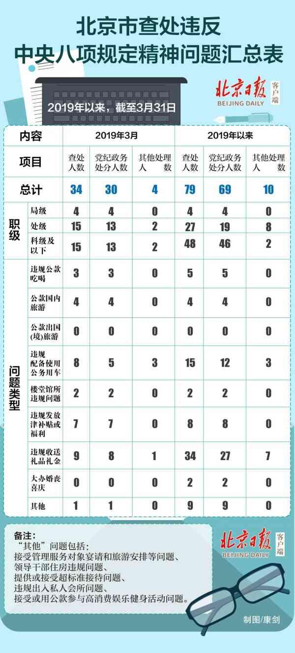 局级4人!北京1至3月查处违反中央八项规定精神问题79人