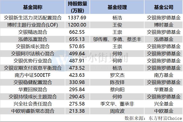 另表值得一挑的是,固然周二龙虎榜中,有3家机构席位净买入,相符计买入2495.53万元;但近4天共有18家机构卖出,相符计抛售逾5.4亿元。