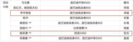 (截图来自于《2017年胡润公务机机主报告》)