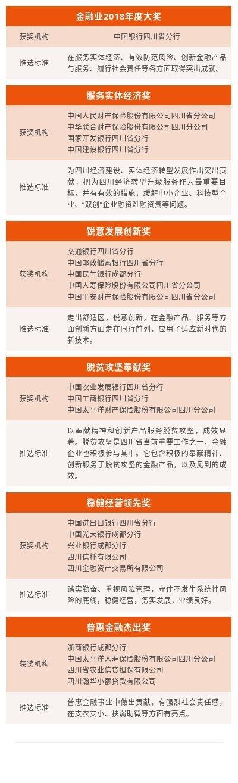 第六届四川金融业传媒大奖揭晓!四川信托入围稳健经营领先奖