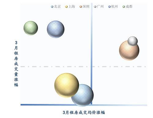 (气泡大小代表1季度挂牌均价累计涨幅大�。�