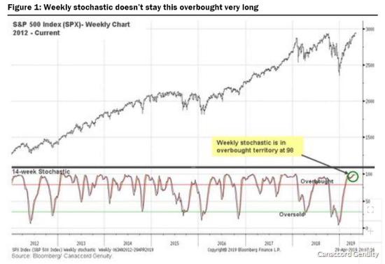 著名多头:股市微调之后,就是上涨