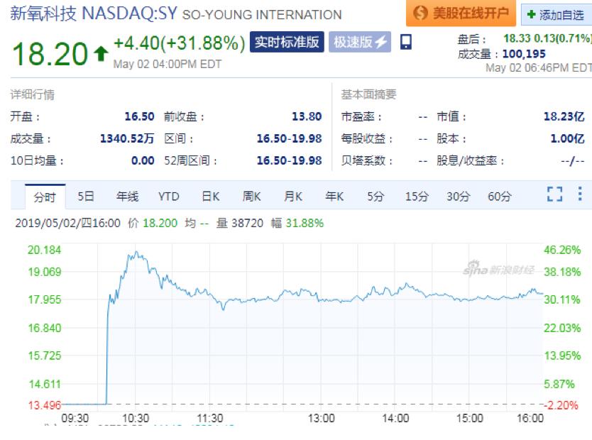 互联网医美第一股新氧科技登陆纳斯达克,上市首日收涨31.88%