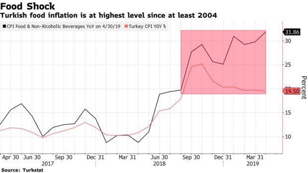 土耳其4月份通胀意外放缓,但食品价格却在大幅上涨