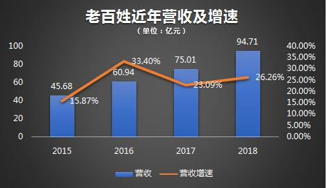 财报2018|进击的老百姓大药房:40%的门店增速VS 5倍于净利润的商誉隐雷