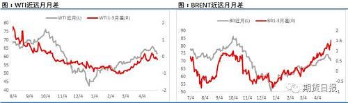 全面利空的周报数据继续打压市场信心,最终五一假期期间国际油价普遍出现了下跌。从周末公布的持仓头寸来看投机者所持NYMEX和伦敦ICE原油期货和期权投机性净多头头寸减少18,689手,这也是连续2个多月来的首次出现做多资金离场。从油价季节性性走势来看,市场主流观点已经从4月26日大跌开始从前期的积极看涨逐步趋向于谨慎,油价回调预期不断增强。